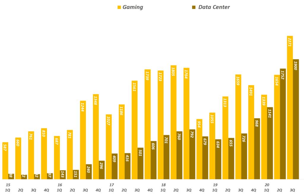 엔비디아 실적, 분기별 엔비디아 게이밍과 데이타센터 매출 추이( ~ 20년 3분기), Graph by Happist
