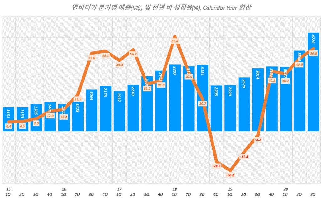 엔비디아 실적, 분기별 엔비디아 매출 및 전년 비 성장률 추이( ~ 20년 3분기), Graph by Happist