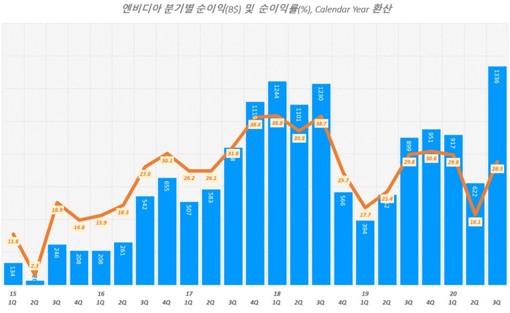 엔비디아 실적, 분기별 엔비디아 순이익 및 순이익률 추이( ~ 20년 3분기), Graph by Happist