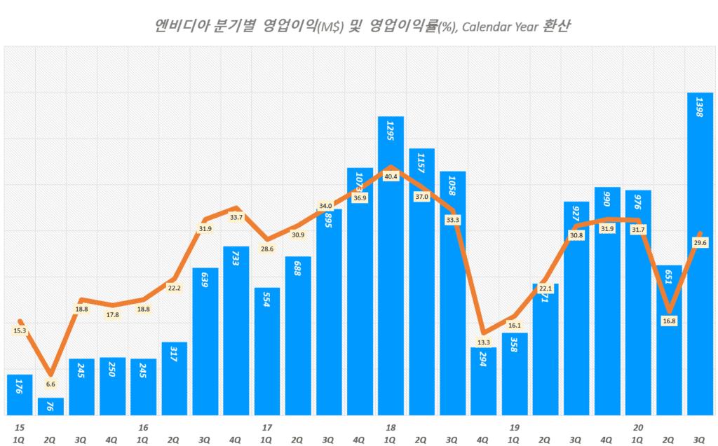 엔비디아 실적, 분기별 엔비디아 영업이익 및 영업이익률 추이( ~ 20년 3분기), Graph by Happist