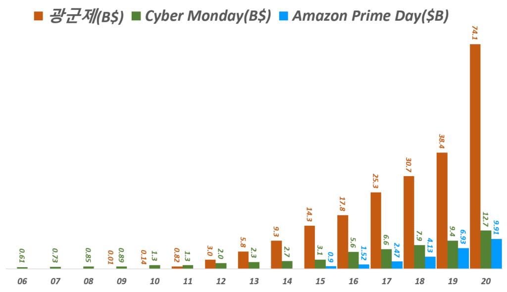 연도별 광군제, 사이버먼데이, 아마존 프라임데이 매출 추이 비교, Cyber Monday from Adobe Analytics & Amazon Prime day from eMarketer, Graph by Happist
