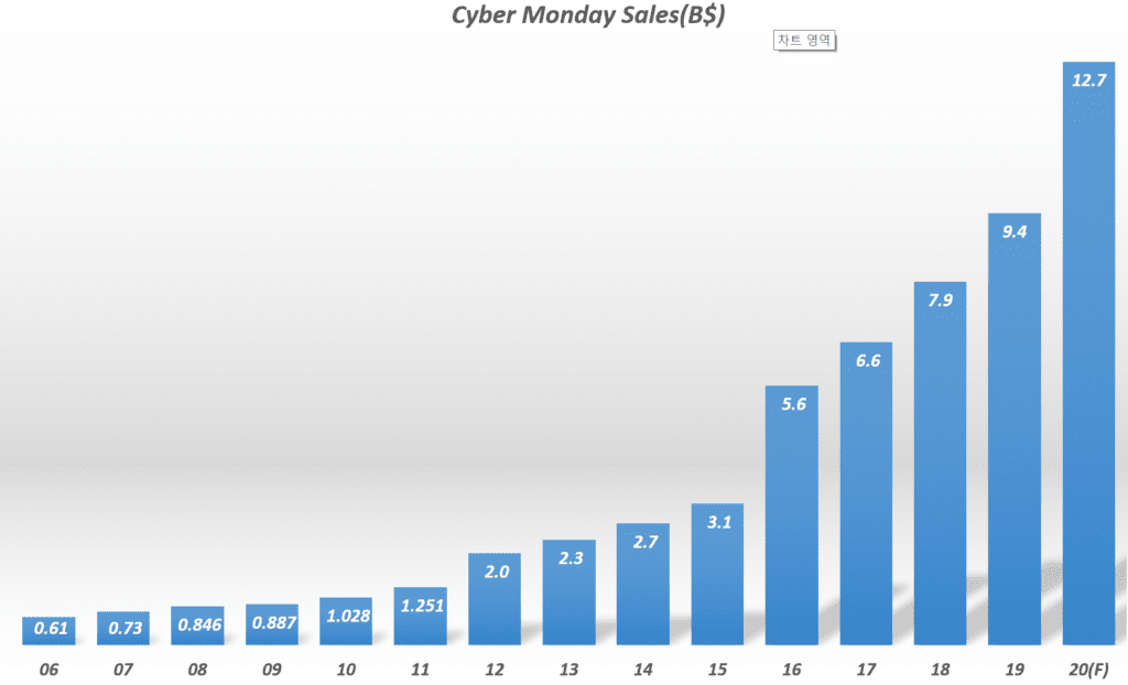 연도별 사이버먼데이 매출 추이, ~ 2011년 comScore 데이타 & 2012 ~ Adobe Analytics, Graph by Happist