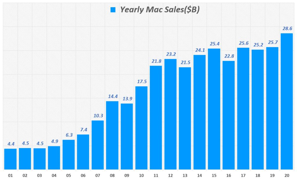 연도별 애플 맥 매출 추이( ~ 20년), Yearly Apple Mac sales($B), Graph by Happist