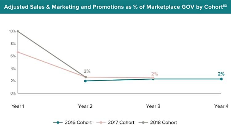 연도별 코호트의 판매 마케팅 비용 및 프로모션 비용율