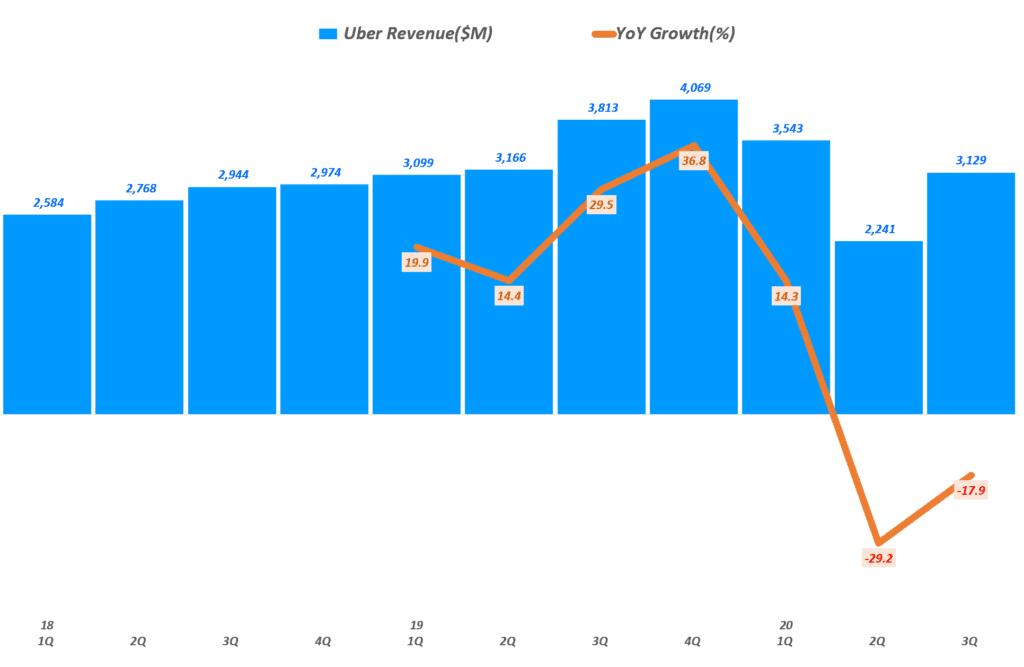우버 실적, 분기별 우버 매출 및 전년 비 성장률( ~ 20년 3분기), Uber Querterly Revenue & YoY growth rate(%), Graph by Happist