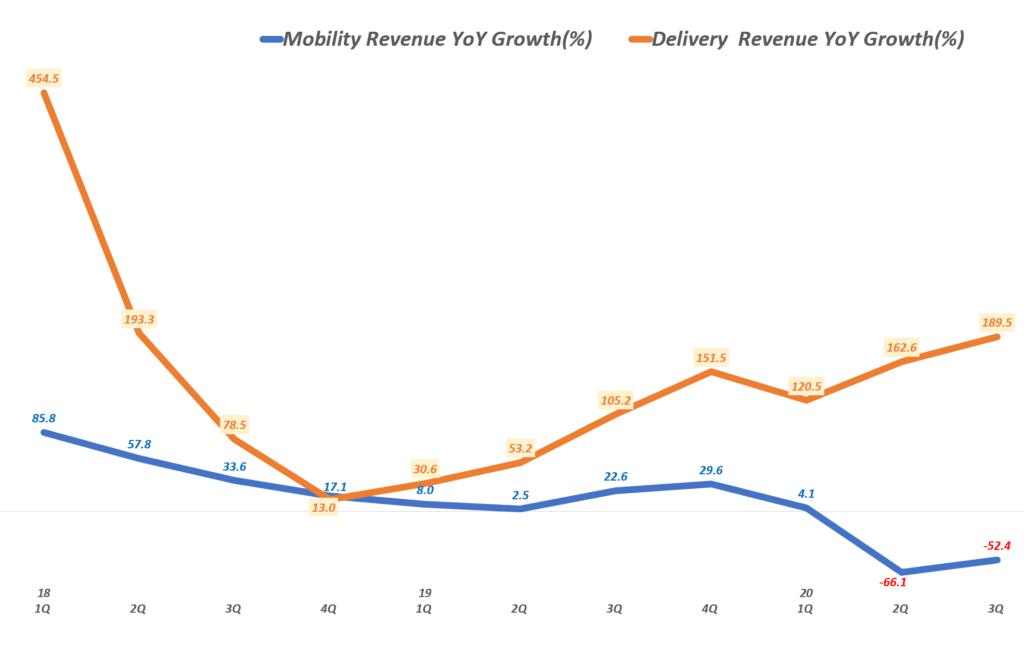 우버 실적, 분기별 우버 모빌리티 및 배달 서비스 전년 비 성장률 추이( ~ 20년 3분기), Uber Querterly YoY growth rate(%) of Mobility & Delivery Service, Graph by Happist