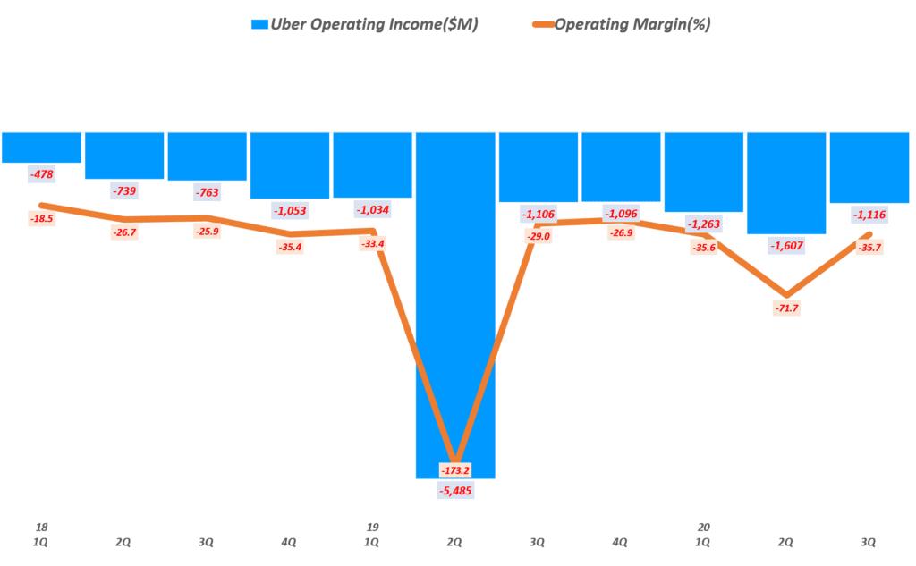우버 실적, 분기별 우버 영업이익 및 영업 이익률( ~ 20년 3분기), Uber Querterly Operating Income & Operating Margin(%), Graph by Happist