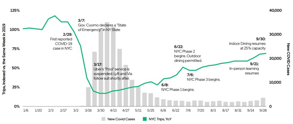 우버 실적, 코로나 팬데믹 이후 뉴욕에서 우버 모빌리티 회복 추이, 2019년 비교해 75% 수준까지 회복