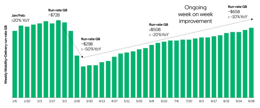 우버 실적, 코로나 팬데믹 이후 우버 예약 건수 증가율 추이, 2019년 비교해 한때 -50% 감소에서 -10% 감소 수준으로 회복