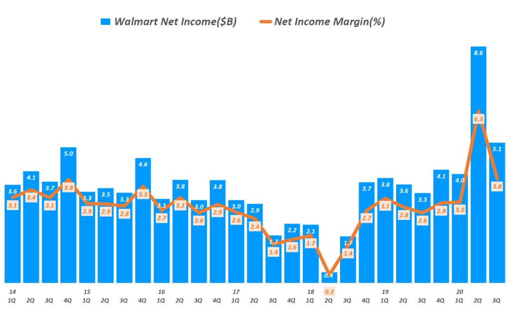 월마트 실적, 분기별 원마트 순이익 및 순이익율 추이(~ 20년 3분기), Walmart net income & net income margin, Graph by Happist