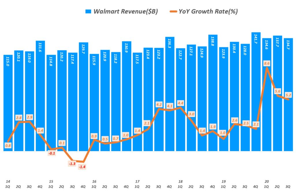 월마트 실적, 분기별 월마트 매출 및 매출액 증가율( ~ 20년 3분기), Walmart Quarterly revenue & YoY growth rate(%), Graph by Happist