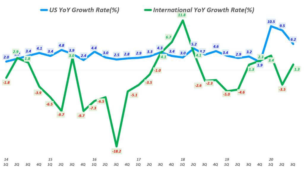 월마트 실적, 분기별  월마트 미국과 인터내셔널 매출 증가율 비교( ~ 2020년 3분기), Walmart US & International revenue YoY growth rate(%), Graph by Happist