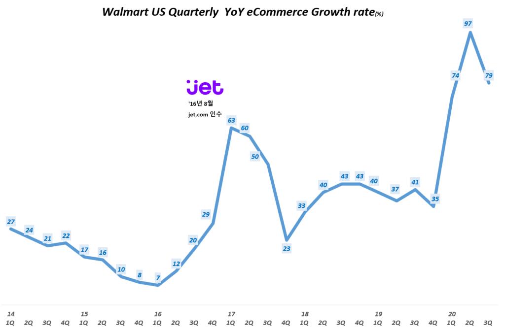 월마트 싱적, 분기별 월마트 이커머스 매출 증가율(~2020년 3분기) Walmart US Quarterly eCommerce YoY Growth rate(%), Graph by Happist