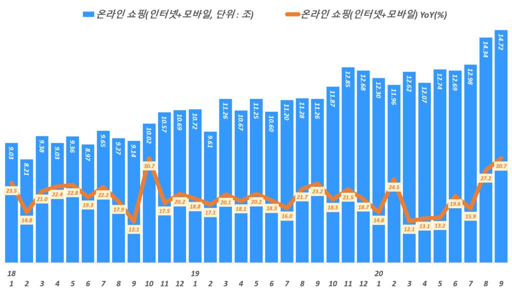 월별 한국 온라인쇼핑 거래액 및 전년 동월 비 성장률 추이,( ~ 20년 9월), Data from Statistics Korea(KOSTAT), Graph by Happist