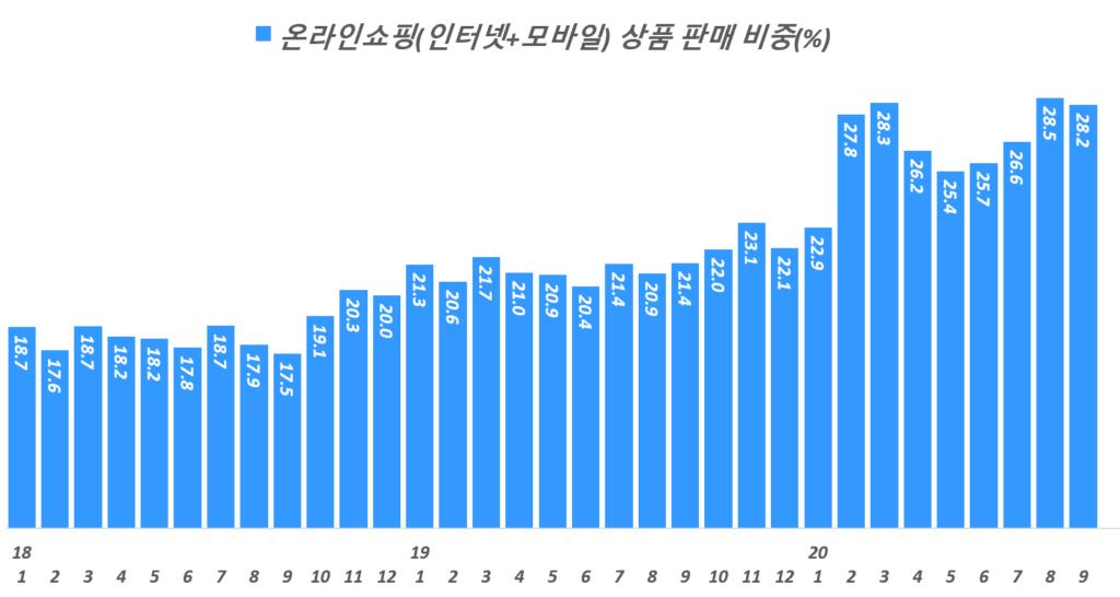 월별 한국 온라인쇼핑 상품 거래액 비중 추이( ~ 20년 9월), Data from Statistics Korea(KOSTAT), Graph by Happist