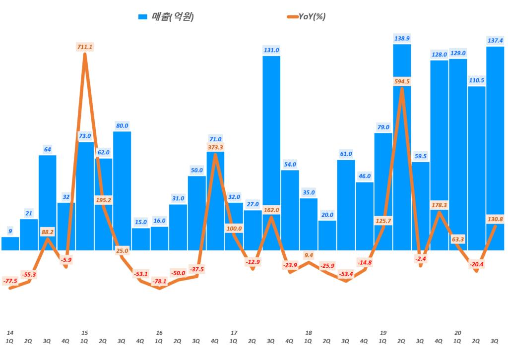 인텍플러스 실적, 분기별 인텍플러스 매출 및 전년 비 성장률( ~ 20년 3분기), Graph by Happist