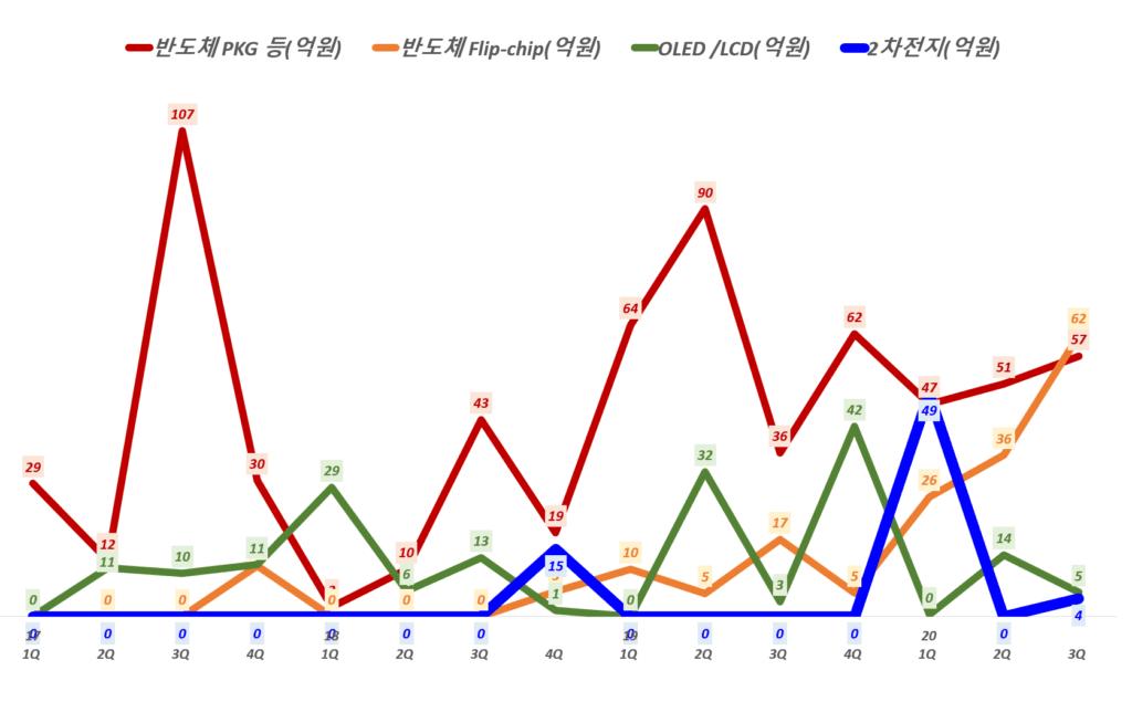 인텍플러스 실적, 분기별 인텍플러스 사업부별 매출 추이( ~ 20년 3분기), Graph by Happist