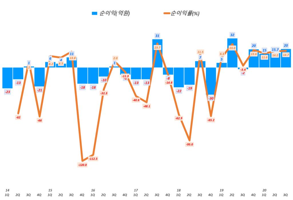 인텍플러스 실적, 분기별 인텍플러스 순이익 및 순이익률( ~ 20년 3분기), Graph by Happist