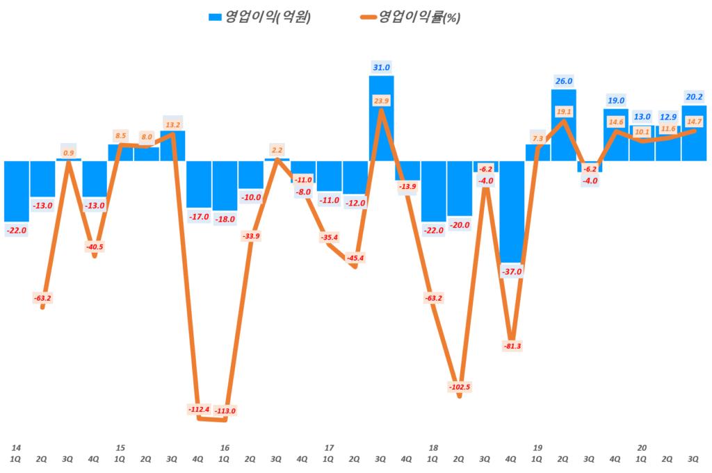 인텍플러스 실적, 분기별 인텍플러스 영업이익 및 영업이익률( ~ 20년 3분기), Graph by Happist