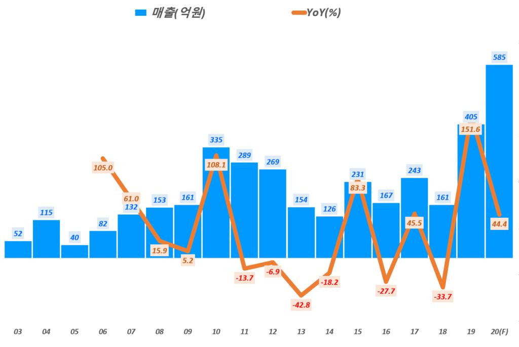 인텍플러스 실적, 연도별 인텍플러스 매출 및 전년 비 성장률( ~ 20년 예상), Graph by Happist