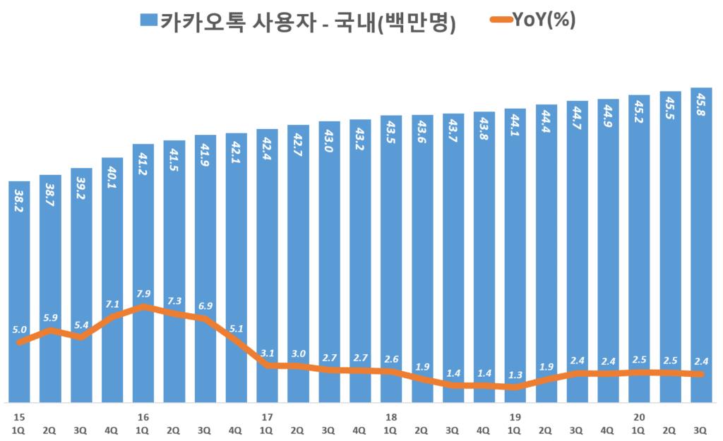 카카오톡 사용자 추이, 국내 기준( ~ 20년 3분기), Graph by Happist