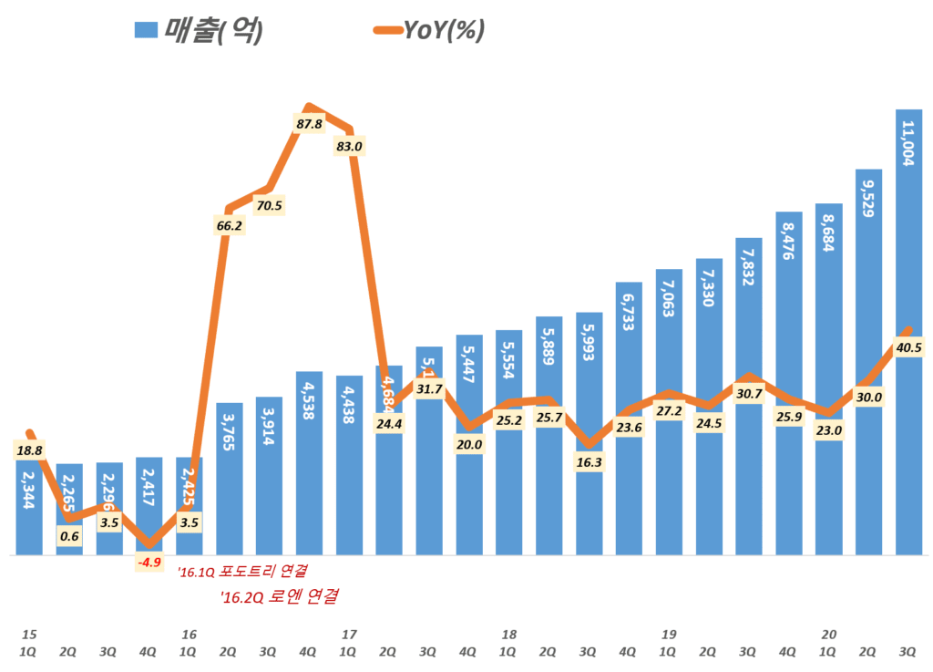 카카오 실적, 분기별 카카오 매출 추이( ~ 20년 3분기), Graph by Happist