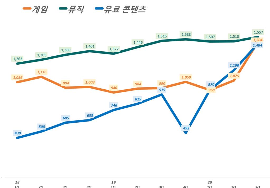 카카오 실적, 분기별 카카오 콘텐츠 부문별(게임, 뮤직, 유료 콘텐츠) 매출 추이( ~ 20년 3분기), Graph by Happist