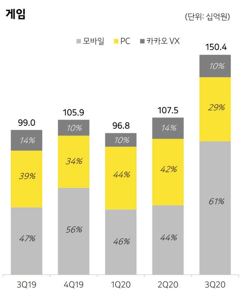 카카오 실적, 분기별 카카오 콘텐츠 중 게임 매출 추이( ~ 20년 3분기), Graph by Kakao