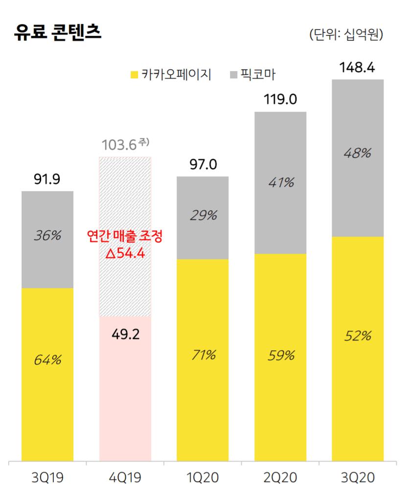 카카오 실적, 분기별 카카오 콘텐츠 중 유료 콘텐츠 매출 추이( ~ 20년 3분기), Graph by Kakao