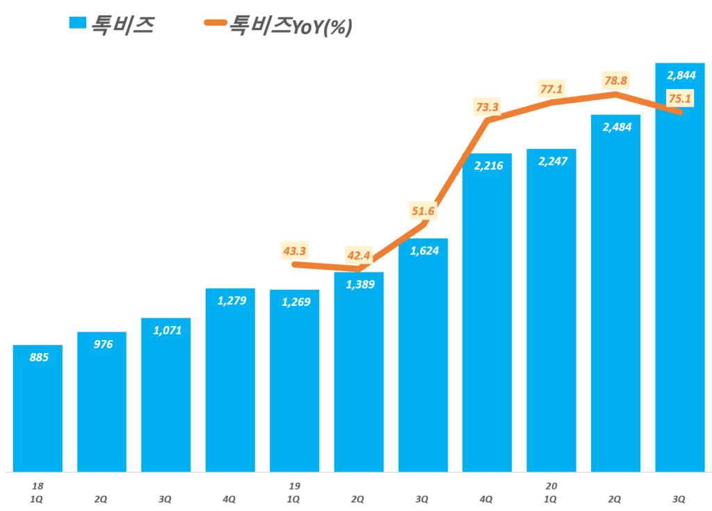 카카오 실적, 분기별 카카오 톡비즈 매출 추이( ~ 20년 3분기), Graph by Happist