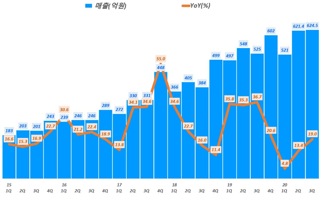 카페24 실적, 분기별 카페24 매출 및 전년 비 성장률 추이( ~20년 3분기), Graph by Happist