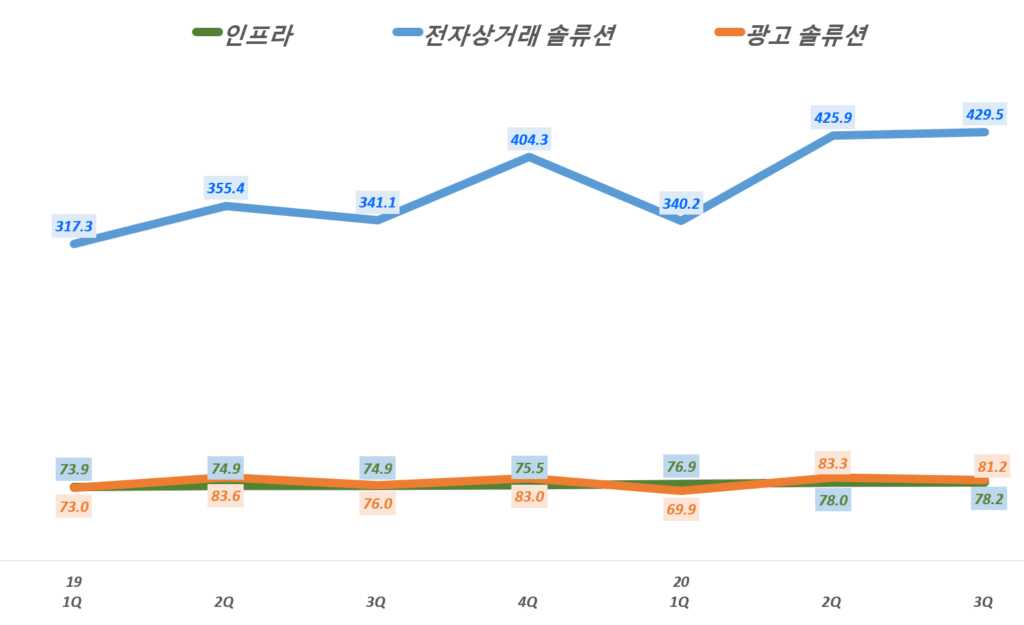 카페24 실적, 분기별 카페24 사업 부문별 매출 추이( ~20년 3분기), Graph by Happist