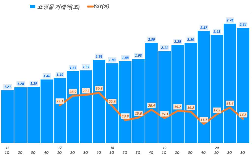 카페24 실적, 분기별 카페24 쇼핑몰거래액 및 전년 비 성장률 추이( ~20년 3분기), Graph by Happist