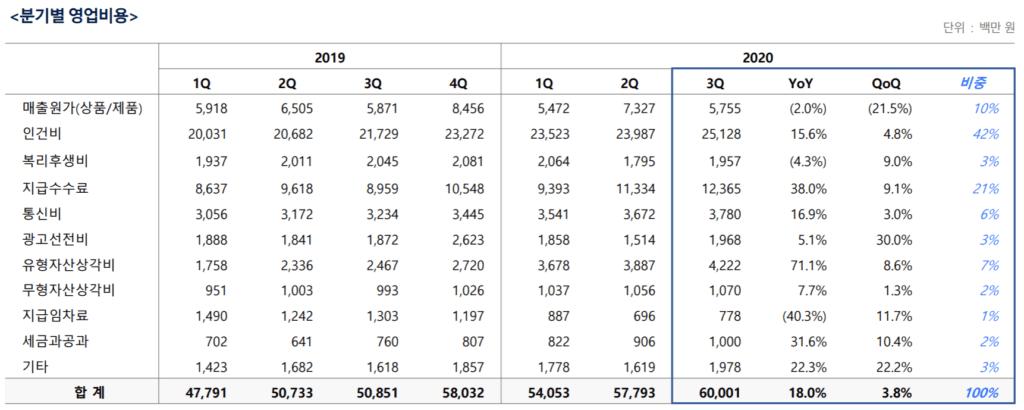 카페24 실적, 분기별 카페24 영업비용 항목별 세부( ~20년 3분기), Graph by Happist