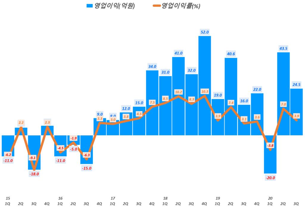 카페24 실적, 분기별 카페24 영업이익 및 영업이익률 추이( ~20년 3분기), Graph by Happist