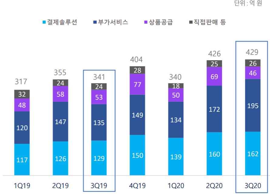 카페24 실적, 분기별 카페24 전자상거래솔류션 세부 유형별 매출 추이( ~20년 3분기), Graph by Happist