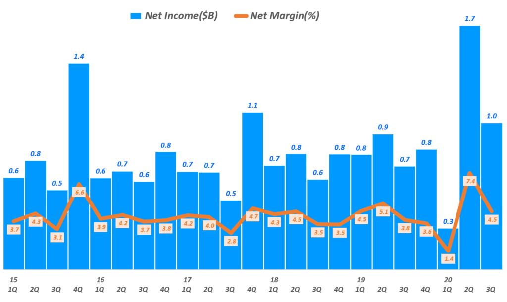 타겟 실적, 타겟 분기별 순이익 및 및 순이익율 추이( ~ 20년 3분기), Target Quarterly Net Income & Net Income margine(%), Graph by Happist