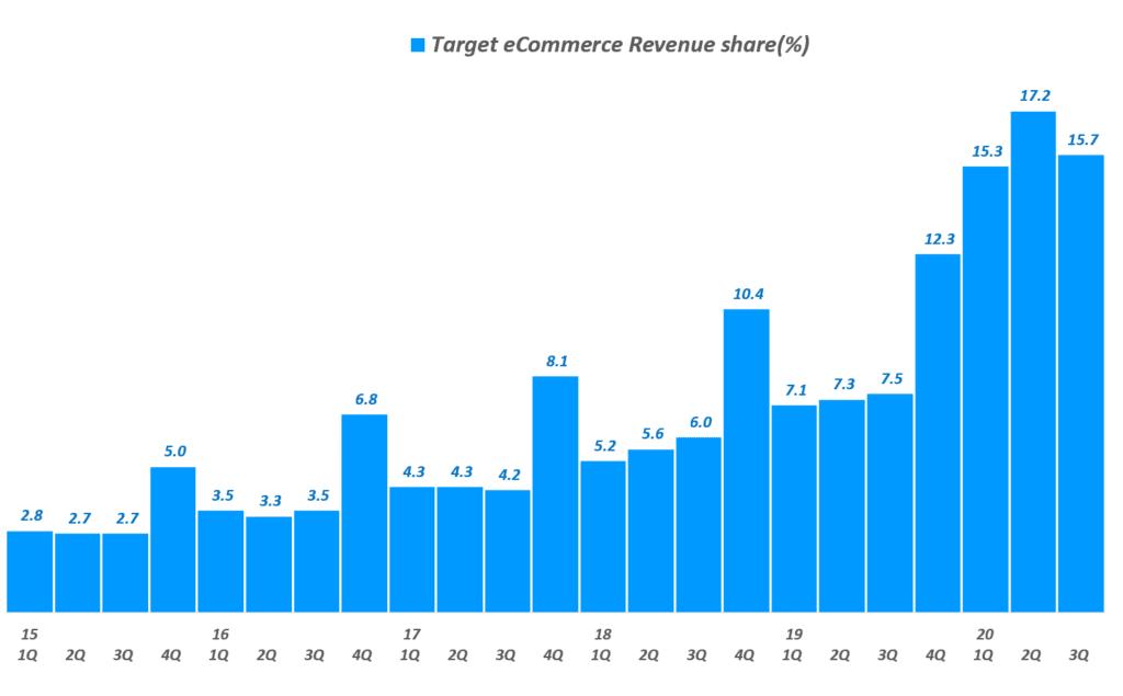 타겟 실적, 타겟 분기별 이커머스 매출 비중 추이( ~ 20년 3분기), Target Quarterly eCommerce revenue share(%), Graph by Happist
