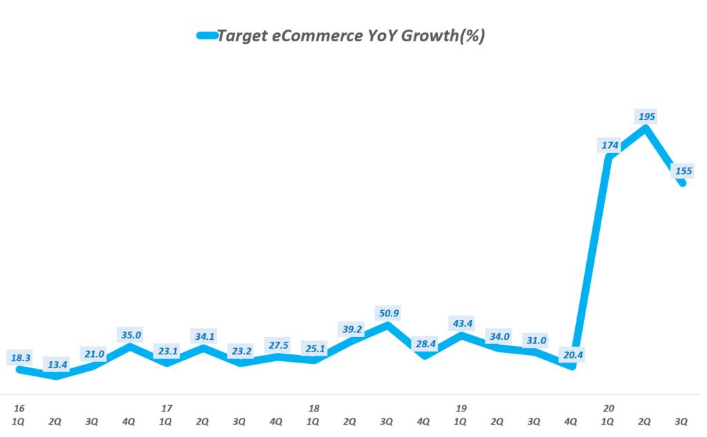 타겟 실적, 타겟 분기별 이커머스 매출 증가율 추이( ~ 20년 3분기), Target Quarterly eCommerce Sales growth rate(%), Graph by Happist