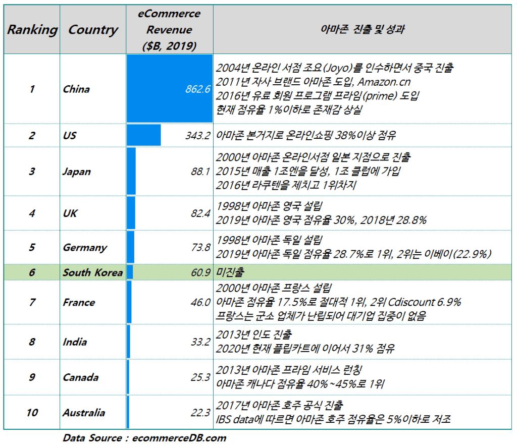 10대 온라인쇼핑 국가 진출 아마존 성과 및 상황