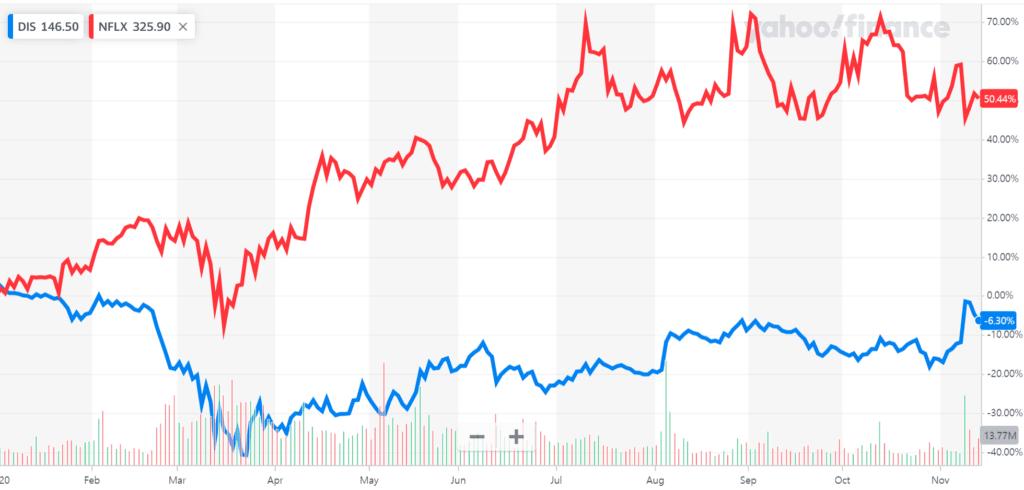 20년 초부터 넷플릿스 주가와 디즈니 주가 상승율 비교