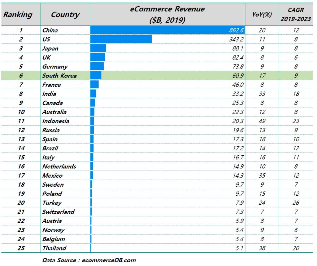 2019년 국가별 온라인쇼핑 매출 순위, Data from ecommerceDb.com, Graph by Happist