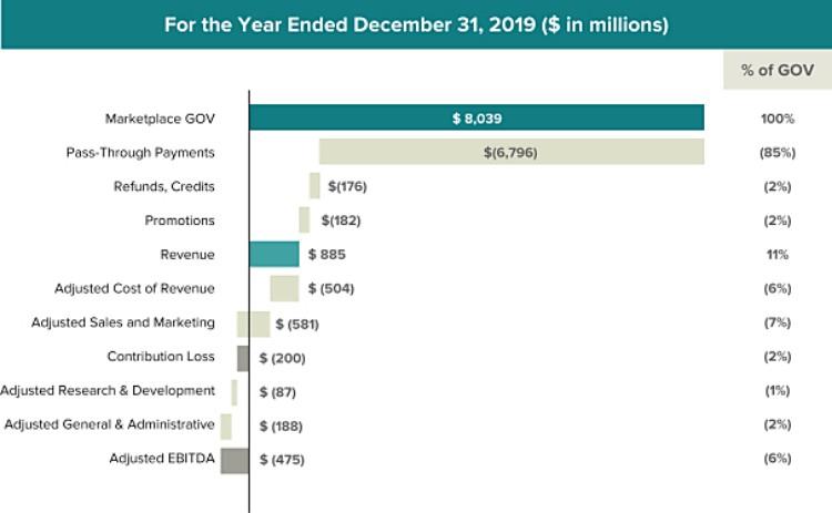 도어대시 2019년 비용 구조
