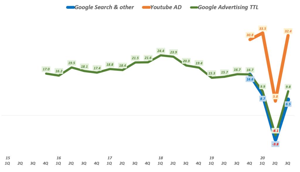3분기 구글 실적, 분기별 구글 광고 종류별 매출 성장율 추이( ~ 2020년 3분기), Google Digital ADs growth(%), Graph by Happist