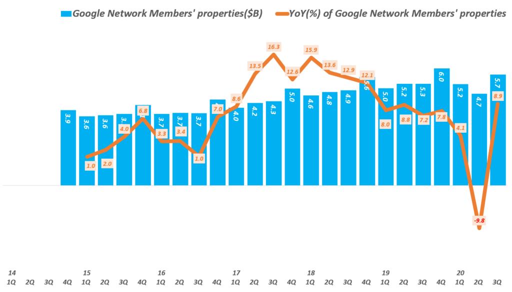 3분기 구글 실적, 분기별 구글 네트워크 광고 매출 및 성장률 추이( ~ 20년 3분기), Graph by Happist