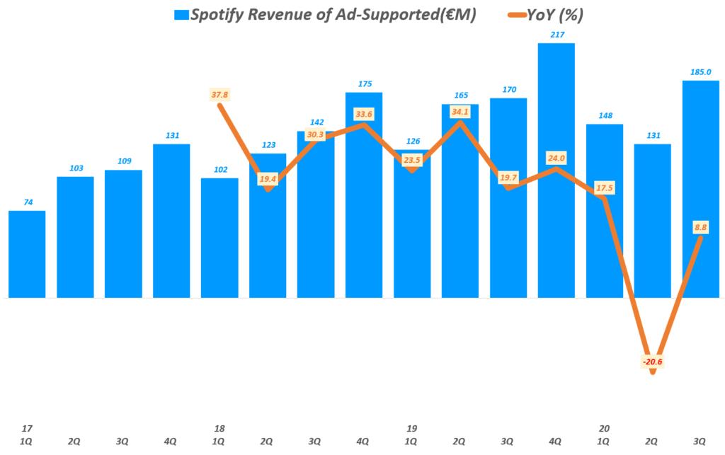 3분기 스포티파이 실적, 분기별 스포티파이 광고 기반 매출( ~ 20년 3분기), Spotify querterly Revenue of Ad-Supported & YoY growth rate(%), Graph by Happist