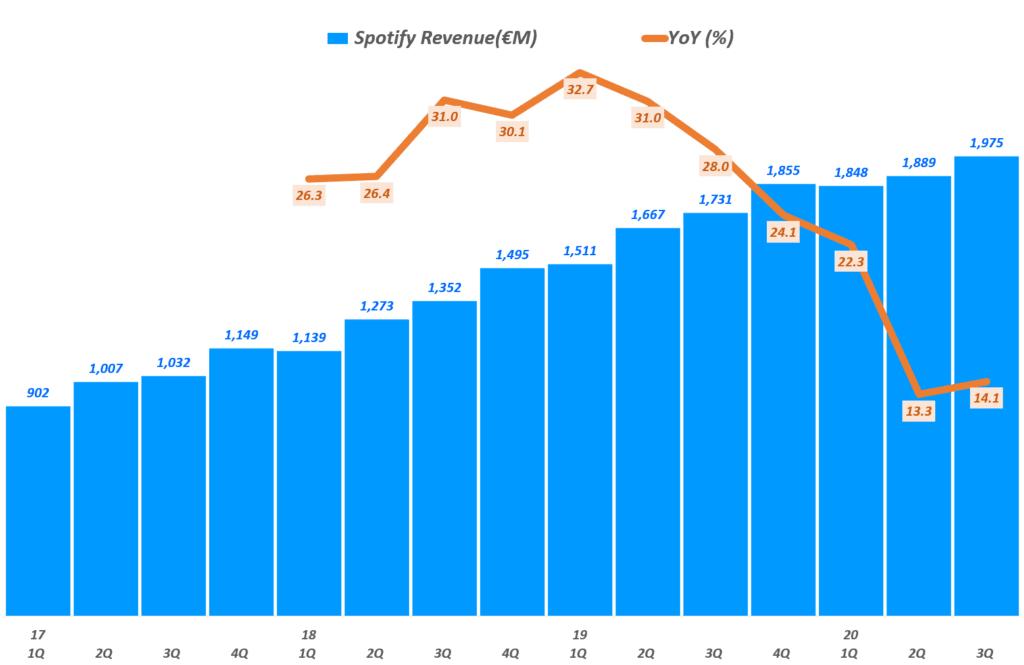 3분기 스포티파이 실적, 분기별 스포티파이 매출( ~ 20년 3분기), Spotify querterly Revenue & YoY growth rate(%), Graph by Happist