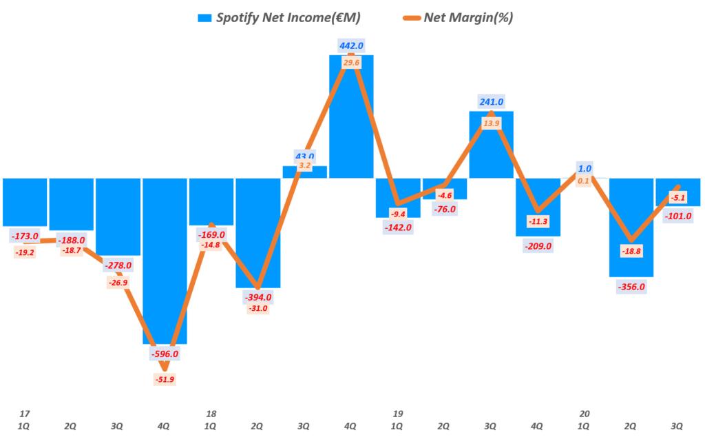 3분기 스포티파이 실적, 분기별 스포티파이 순이익( ~ 20년 3분기), Spotify querterly Net Income & Net Income margin(%), Graph by Happist