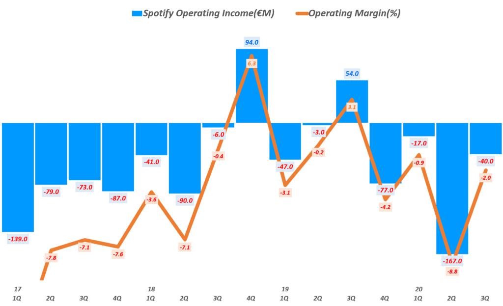 3분기 스포티파이 실적, 분기별 스포티파이 영업이익 및 영업이익률( ~ 20년 3분기), Spotify querterly Gross Profit & YoY growth rate(%), Graph by Happist