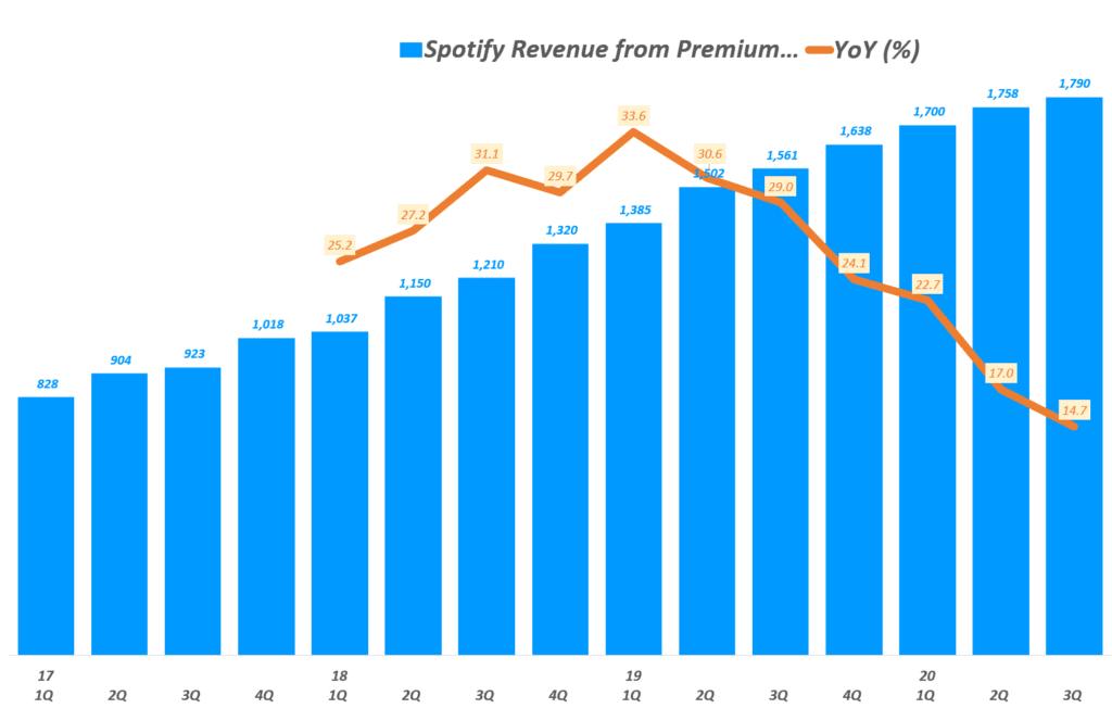 3분기 스포티파이 실적, 분기별 스포티파이 유료 가입자 기반 프리미엄 매출( ~ 20년 3분기), Spotify querterly Revenue of Premium & YoY growth rate(%), Graph by Happist